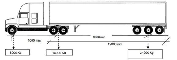 Vehicle Axle Weights : Weight limitations mcjuro